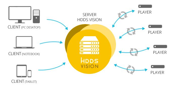 HDDS Vision, la start up di riferimento per il mondo del digital signage